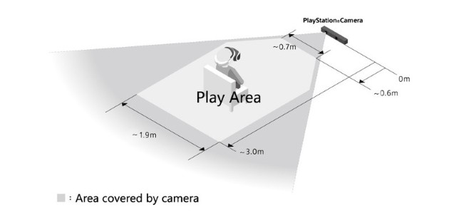 PS VR Area