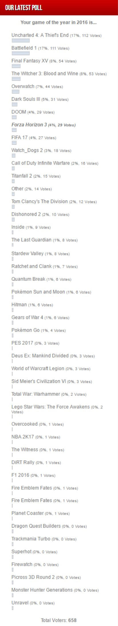 readers-poll