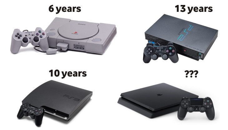 The 13-year cycle of the PS2 will likely never happen again, says Sony