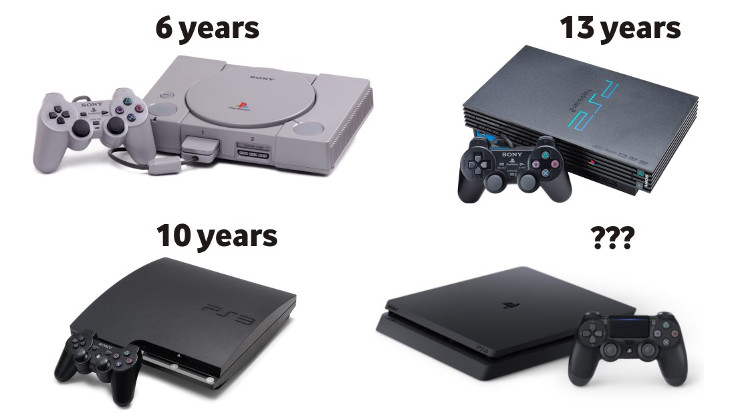 the 13 year cycle of the ps2 will likely never happen again says