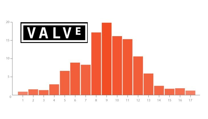 Valve's brave answer to review bombing is adding a graph