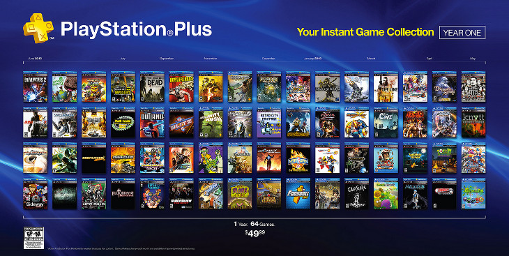 Opinion: How PS Plus and Games with Gold is destroying our